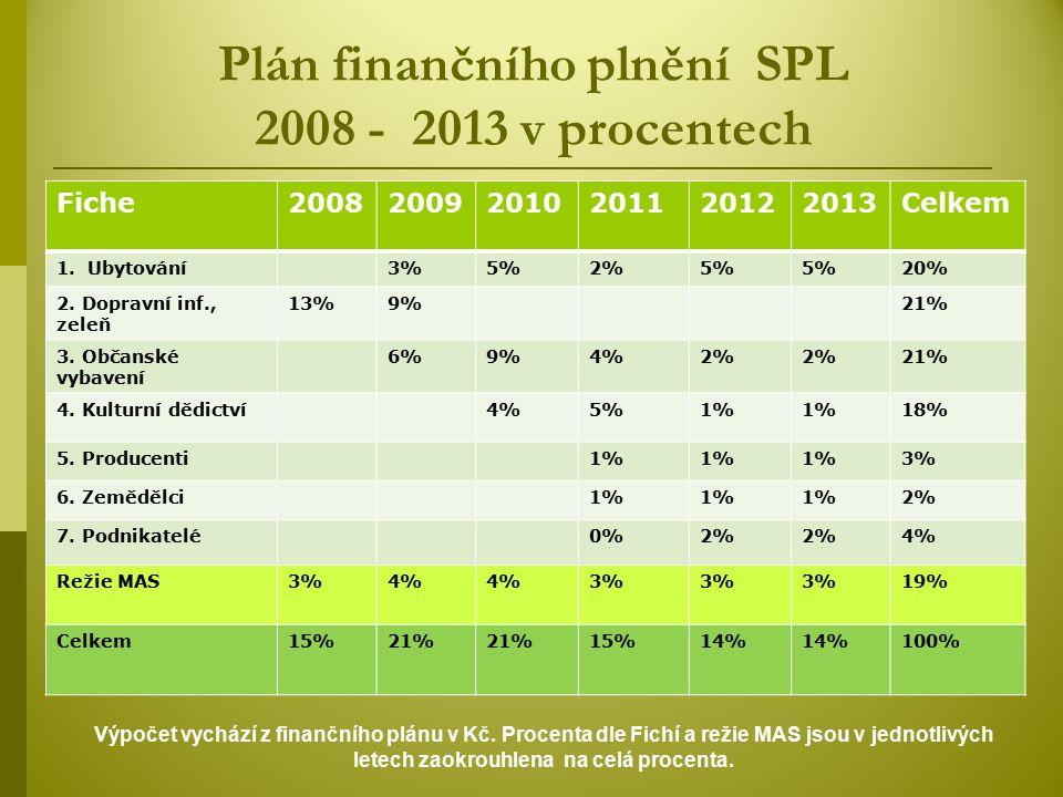 Plán finančního plnění SPL 2008 - 2013 v procentech Fiche200820092010201120122013Celkem 1.