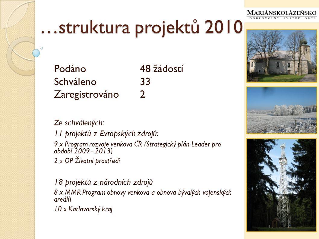 … projekty v roce 2010 v současné době v různé fázi rozpracováno 42 projektů: (…od stavu zaregistrováno až po závěrečné vyúčtování…) (…uváděny pouze projekty Svazku a projekty obcí ve spolupráci se Svazkem…) 23 projektů z Evropských zdrojů: 4 x Regionální operační program Severozápad 12 x Program rozvoje venkova ČR (Strategický plán Leader pro období 2009 - 2013) 7 x OP Životní prostředí 19 projektů z národních zdrojů: 13 x MMR Program obnovy venkova a obnova bývalých vojenských areálů 6 x Karlovarský kraj