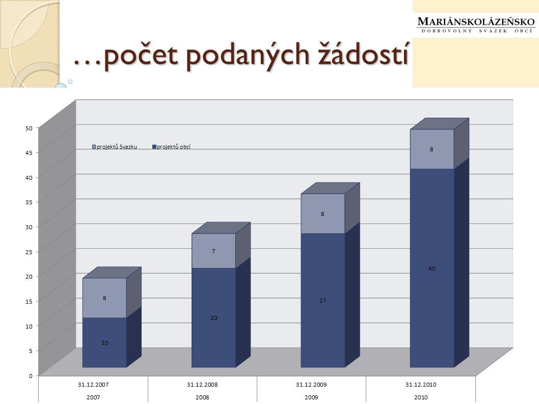 …počet podaných žádostí