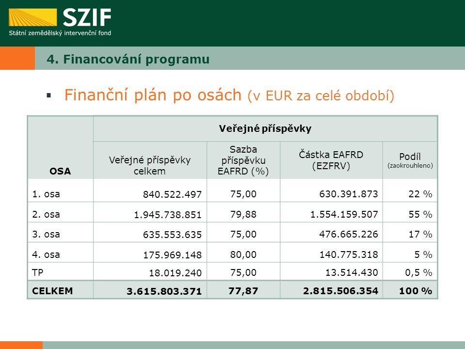 4. Financování programu  Finanční plán po osách (v EUR za celé období) Veřejné příspěvky OSA Veřejné příspěvky celkem Sazba příspěvku EAFRD (%) Částk