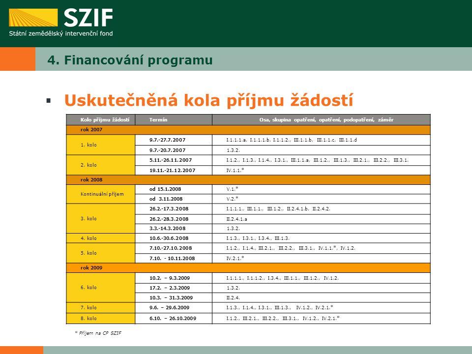 4. Financování programu  Uskutečněná kola příjmu žádostí Kolo příjmu žádostíTermínOsa, skupina opatření, opatření, podopatření, záměr rok 2007 1. kol