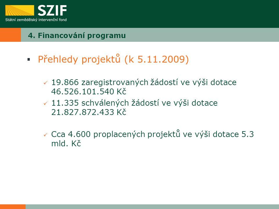 4. Financování programu  Přehledy projektů (k 5.11.2009) 19.866 zaregistrovaných žádostí ve výši dotace 46.526.101.540 Kč 11.335 schválených žádostí