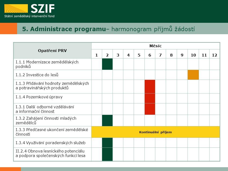 5. Administrace programu– harmonogram příjmů žádostí Opatření PRV Měsíc 123456789101112 I.1.1 Modernizace zemědělských podniků I.1.2 Investice do lesů