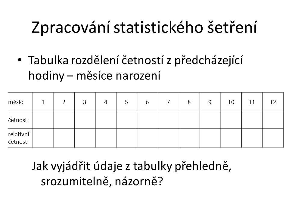 Zpracování statistického šetření Tabulka rozdělení četností z předcházející hodiny – měsíce narození Jak vyjádřit údaje z tabulky přehledně, srozumitelně, názorně.
