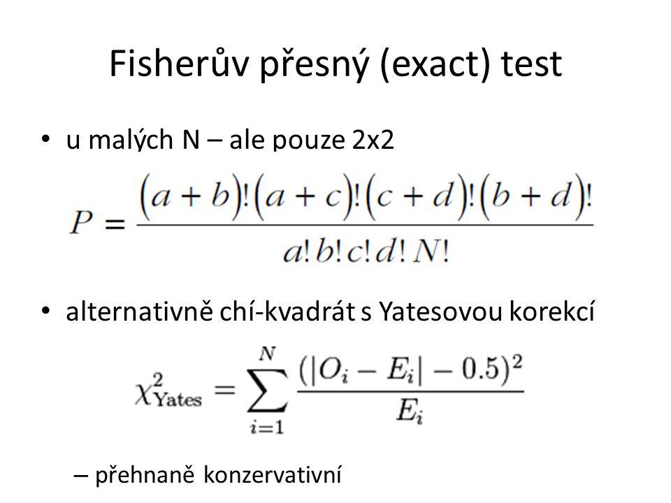 Fisherův přesný (exact) test u malých N – ale pouze 2x2 alternativně chí-kvadrát s Yatesovou korekcí – přehnaně konzervativní