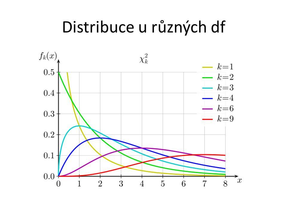 Analýza závislosti rozdělení výsledku atestace (1 – výborně, P – prospěl, N – neprospěl) na oboru studia (O_S) (A, B, C)