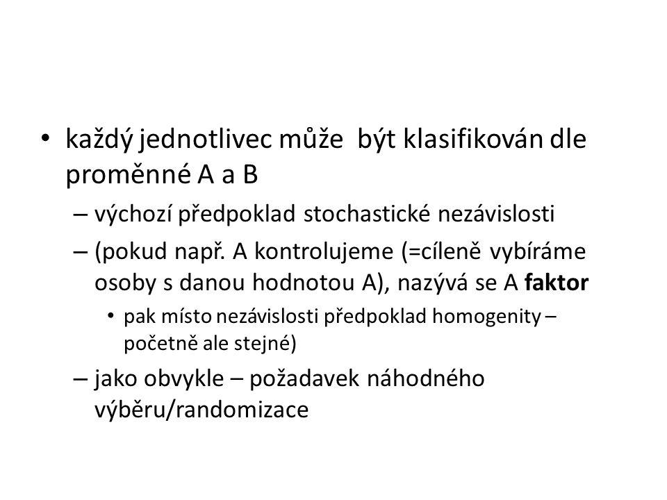 každý jednotlivec může být klasifikován dle proměnné A a B – výchozí předpoklad stochastické nezávislosti – (pokud např. A kontrolujeme (=cíleně vybír