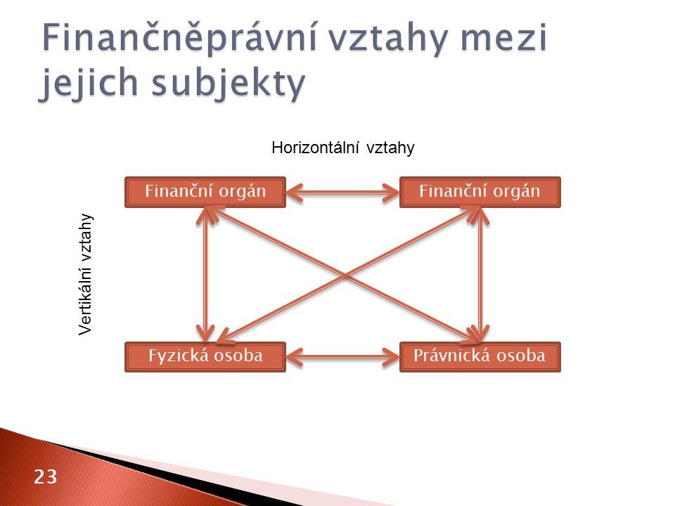 23 Finanční orgán Fyzická osobaPrávnická osoba Horizontální vztahy Vertikální vztahy