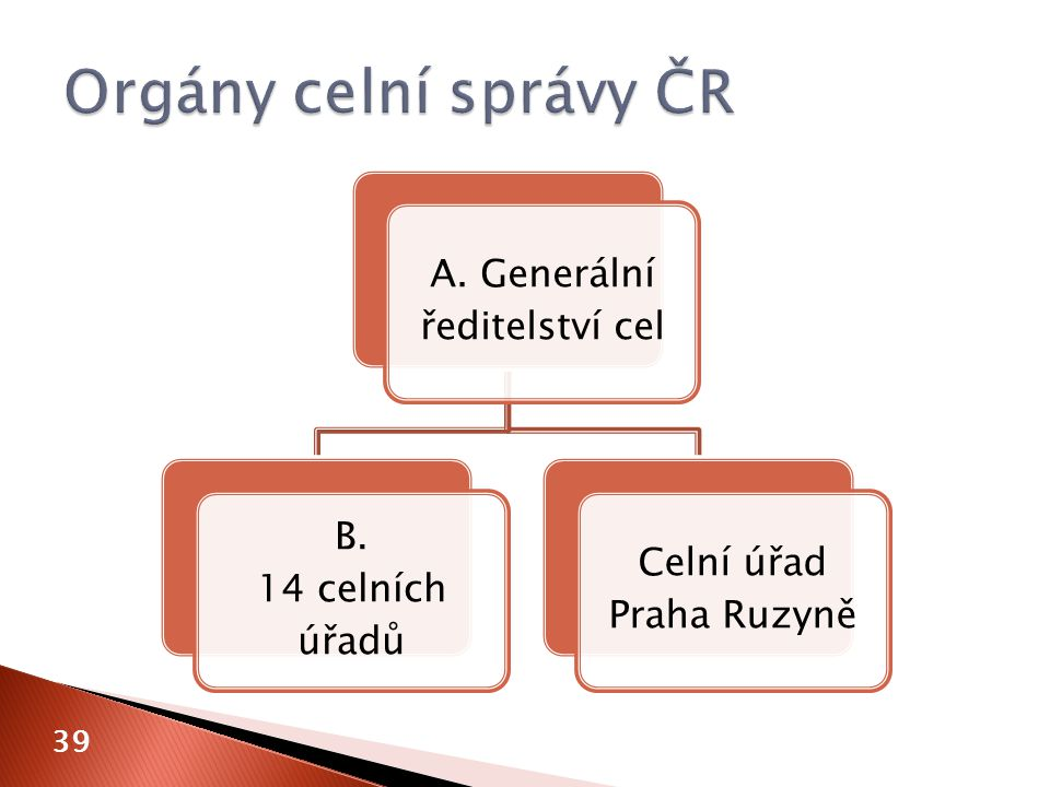 A. Generální ředitelství cel B. 14 celních úřadů Celní úřad Praha Ruzyně 39