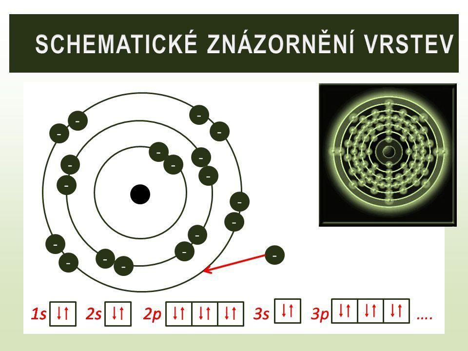 1s 2s 2p 3s 3p … 7N7N 7N7N 7 N 1s 2s 2p 7 N 1s 7N7N  7 N 1s 2s  - - - - - - - Nespárované elektrony vytvářejí vazby mezi atomy – tím vznikají molekuly