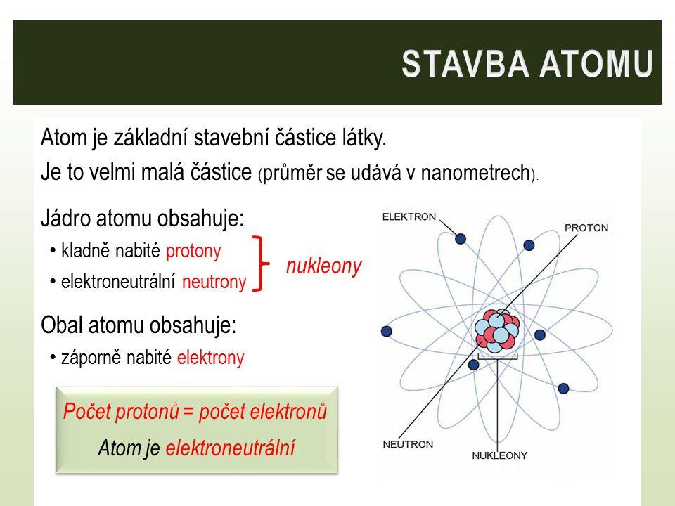 Hmotnost protonu = hmotnost neutronu Hmotnost elektronu je 1840x menší než hmotnost protonu Hmotnost elektronového obalu je vůči atomovému jádru zanedbatelná ČÁSTICESYMBOL HMOTNOST NÁBOJ AbsolutníRelativní Proton p 1,673.10 -27 kg1+1 Neutron n 1,675.10 -27 kg10 Elektron e 9,109.10 -31 kg1840 x lehčí