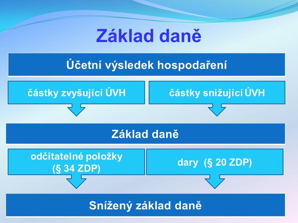 Základ daně Účetní výsledek hospodaření částky zvyšující ÚVH Základ daně částky snižující ÚVH odčitatelné položky (§ 34 ZDP) dary (§ 20 ZDP) Snížený základ daně