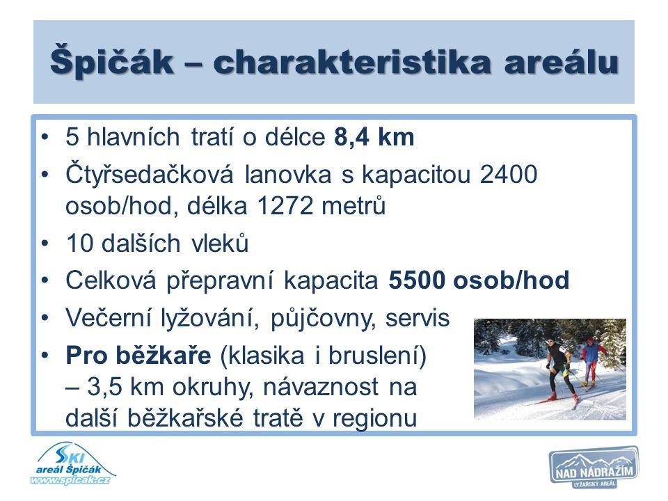 Špičák – charakteristika areálu 5 hlavních tratí o délce 8,4 km Čtyřsedačková lanovka s kapacitou 2400 osob/hod, délka 1272 metrů 10 dalších vleků Cel