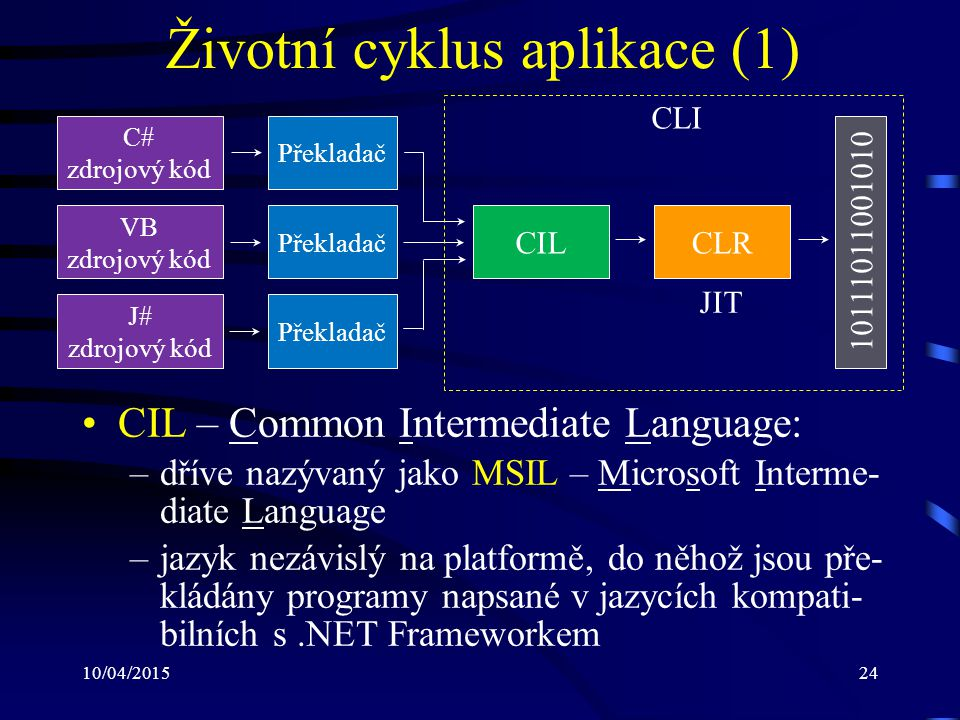 10/04/201524 Životní cyklus aplikace (1) CIL – Common Intermediate Language: –dříve nazývaný jako MSIL – Microsoft Interme- diate Language –jazyk nezá