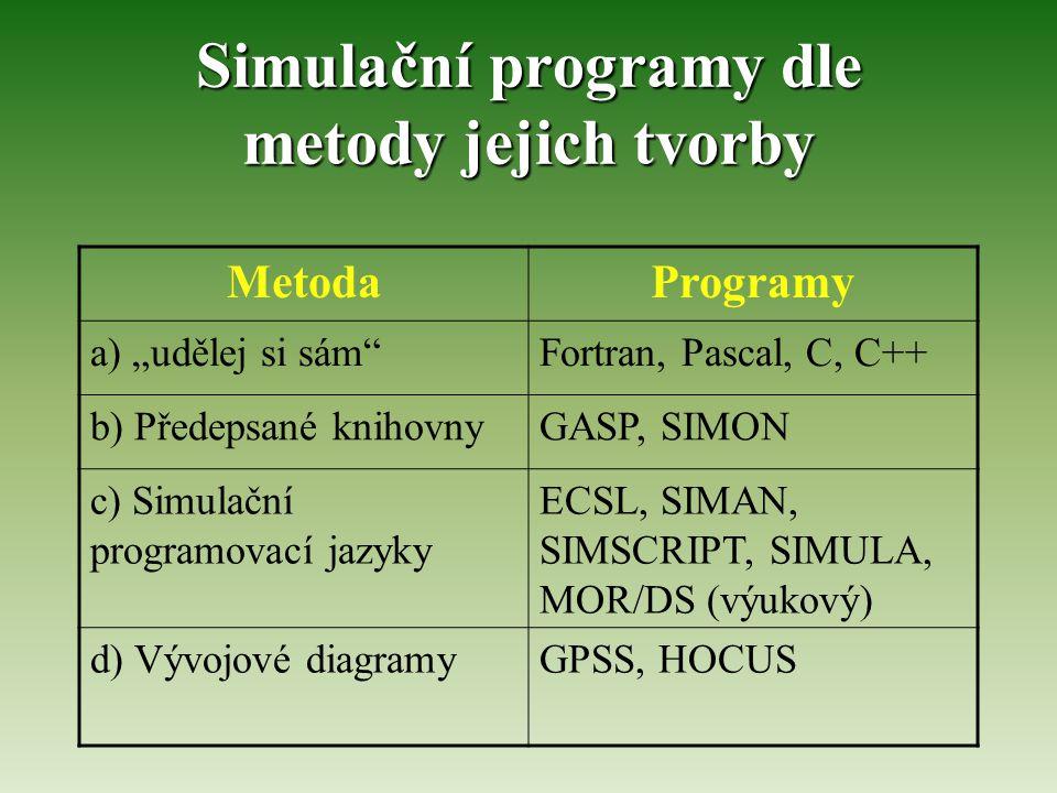"""Simulační programy dle metody jejich tvorby MetodaProgramy a) """"udělej si sám Fortran, Pascal, C, C++ b) Předepsané knihovnyGASP, SIMON c) Simulační programovací jazyky ECSL, SIMAN, SIMSCRIPT, SIMULA, MOR/DS (výukový) d) Vývojové diagramyGPSS, HOCUS"""