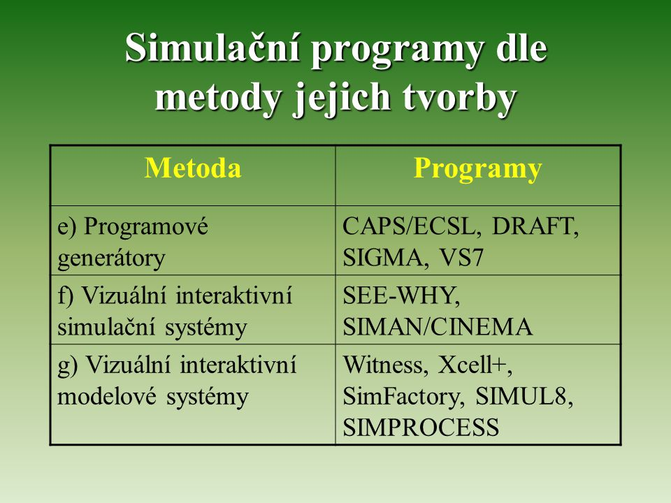 Simulační programy dle metody jejich tvorby MetodaProgramy e) Programové generátory CAPS/ECSL, DRAFT, SIGMA, VS7 f) Vizuální interaktivní simulační systémy SEE-WHY, SIMAN/CINEMA g) Vizuální interaktivní modelové systémy Witness, Xcell+, SimFactory, SIMUL8, SIMPROCESS