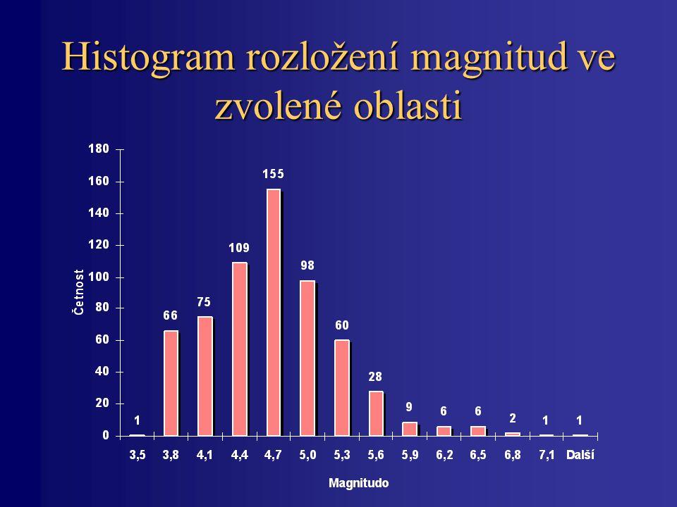 Histogram rozložení magnitud ve zvolené oblasti