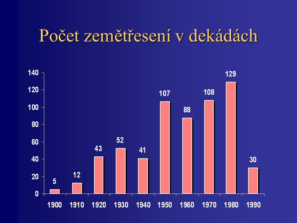 Počet zemětřesení v dekádách