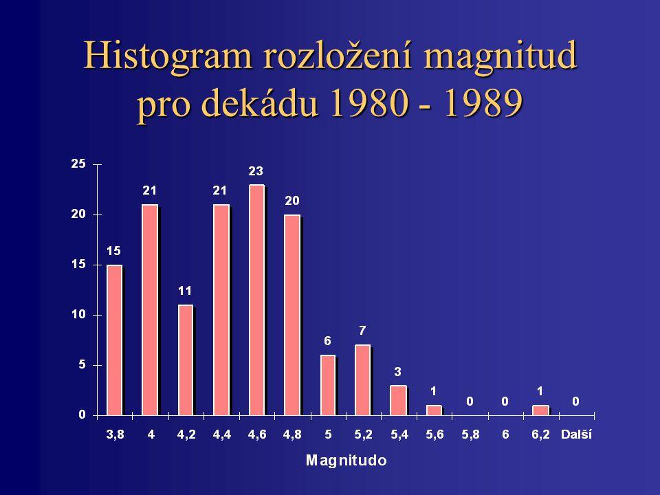 Histogram rozložení magnitud pro dekádu 1980 - 1989