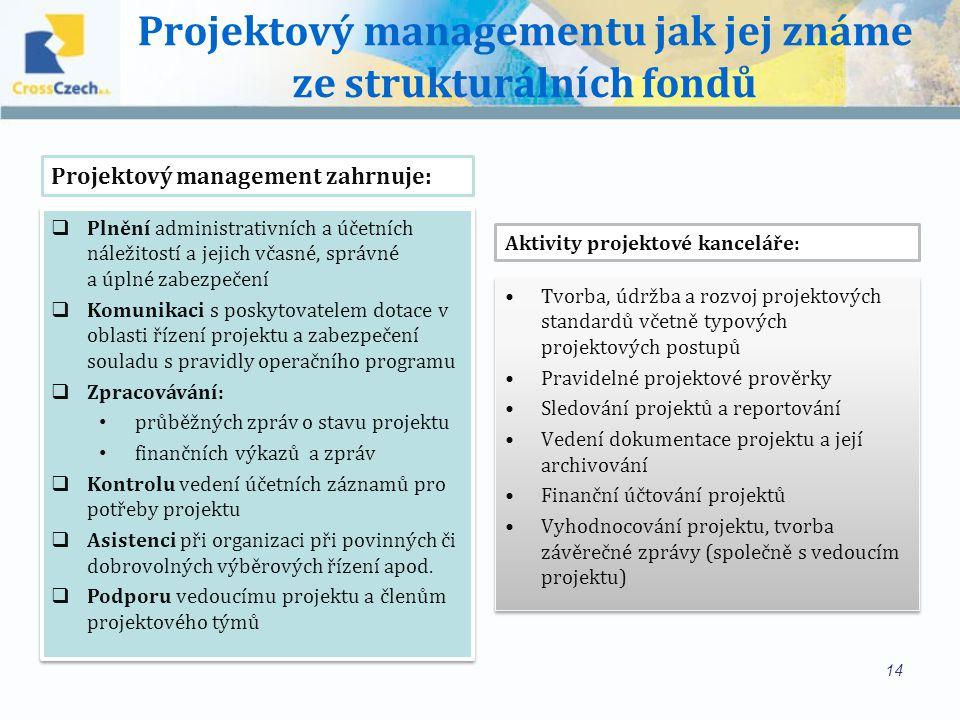 Projektový managementu jak jej známe ze strukturálních fondů Tvorba, údržba a rozvoj projektových standardů včetně typových projektových postupů Pravidelné projektové prověrky Sledování projektů a reportování Vedení dokumentace projektu a její archivování Finanční účtování projektů Vyhodnocování projektu, tvorba závěrečné zprávy (společně s vedoucím projektu) Tvorba, údržba a rozvoj projektových standardů včetně typových projektových postupů Pravidelné projektové prověrky Sledování projektů a reportování Vedení dokumentace projektu a její archivování Finanční účtování projektů Vyhodnocování projektu, tvorba závěrečné zprávy (společně s vedoucím projektu) 14  Plnění administrativních a účetních náležitostí a jejich včasné, správné a úplné zabezpečení  Komunikaci s poskytovatelem dotace v oblasti řízení projektu a zabezpečení souladu s pravidly operačního programu  Zpracovávání: průběžných zpráv o stavu projektu finančních výkazů a zpráv  Kontrolu vedení účetních záznamů pro potřeby projektu  Asistenci při organizaci při povinných či dobrovolných výběrových řízení apod.