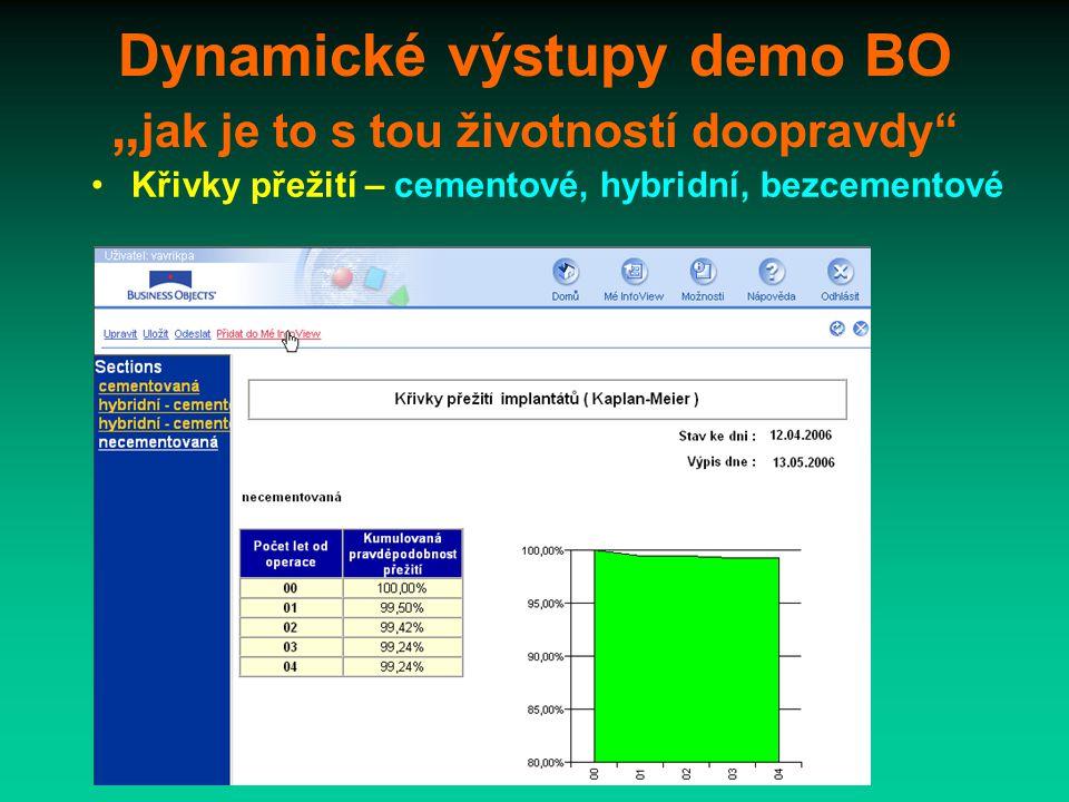 """Dynamické výstupy demo BO """" jak je to s tou životností doopravdy Křivky přežití – cementové, hybridní, bezcementové"""