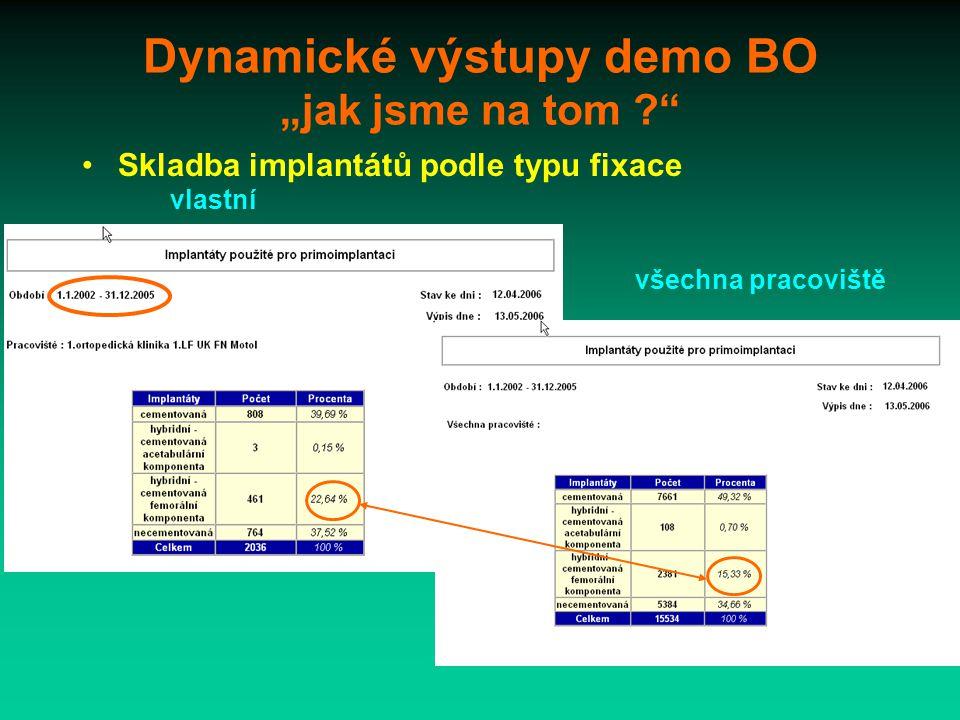 """Dynamické výstupy demo BO """"jak jsme na tom Skladba implantátů podle typu fixace vlastní všechna pracoviště"""
