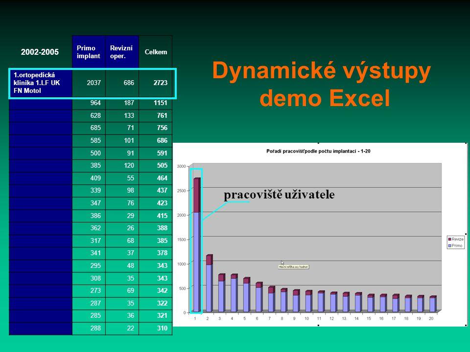 Dynamické výstupy demo Excel pracoviště uživatele 2002-2005 Primo implant Revizní oper.