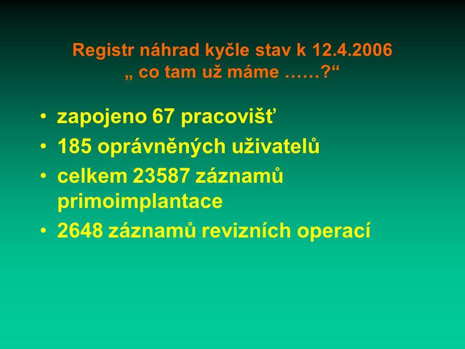 """Registr náhrad kyčle stav k 12.4.2006 """" co tam už máme …… zapojeno 67 pracovišť 185 oprávněných uživatelů celkem 23587 záznamů primoimplantace 2648 záznamů revizních operací"""