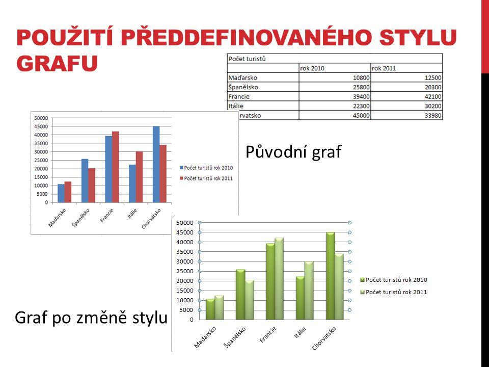 POUŽITÍ PŘEDDEFINOVANÉHO STYLU GRAFU Původní graf Graf po změně stylu