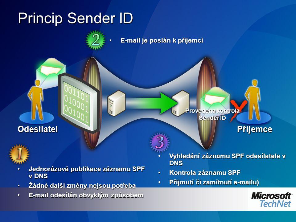 Jednorázová publikace záznamu SPF v DNS Jednorázová publikace záznamu SPF v DNS Žádné další změny nejsou potřeba Žádné další změny nejsou potřeba E-mail odesílán obvyklým způsobem E-mail odesílán obvyklým způsobem Vyhledání záznamu SPF odesílatele v DNS Vyhledání záznamu SPF odesílatele v DNS Kontrola záznamu SPF Kontrola záznamu SPF Přijmutí či zamítnutí e-mailu) Přijmutí či zamítnutí e-mailu) E-mail je poslán k příjemci E-mail je poslán k příjemci Princip Sender ID OdesílatelPříjemce Provedena kontrola Sender ID