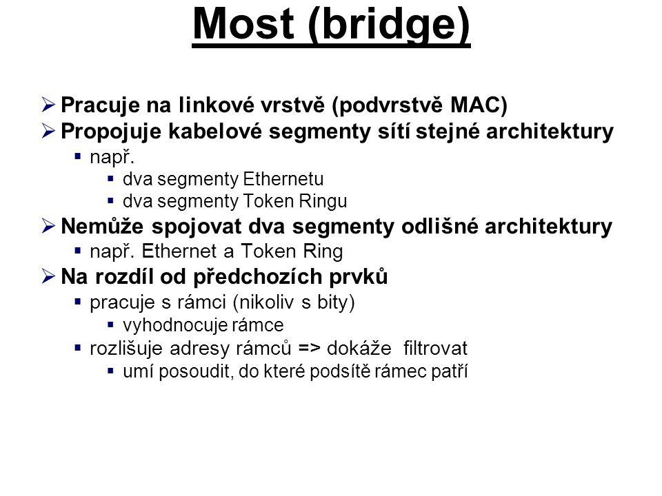 Most (bridge)  Pracuje na linkové vrstvě (podvrstvě MAC)  Propojuje kabelové segmenty sítí stejné architektury  např.  dva segmenty Ethernetu  dv