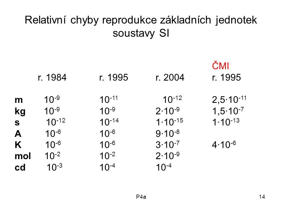 P4a14 Relativní chyby reprodukce základních jednotek soustavy SI ČMI r.
