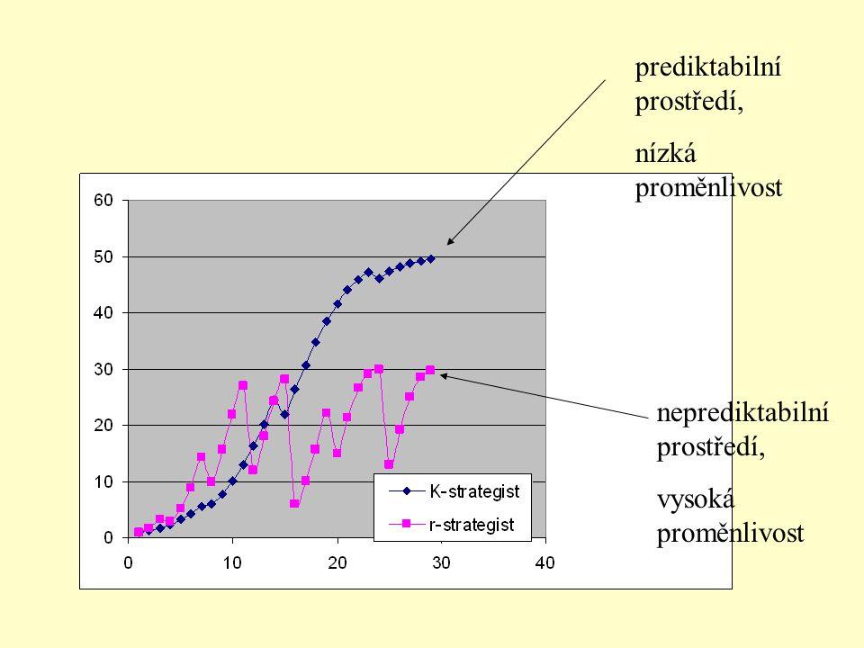 neprediktabilní prostředí, vysoká proměnlivost prediktabilní prostředí, nízká proměnlivost