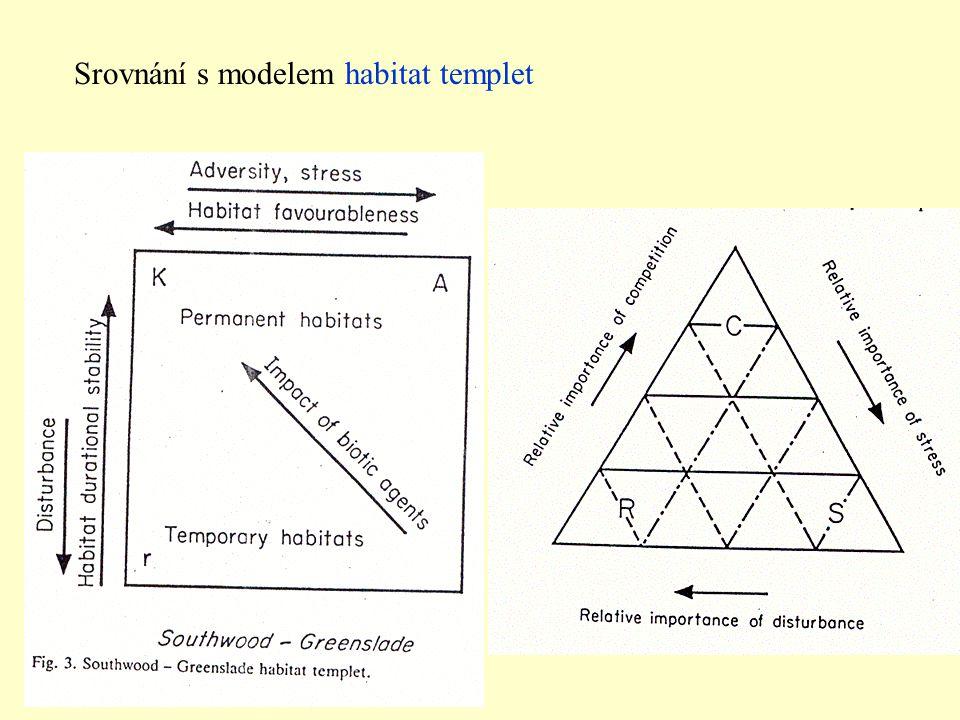 Srovnání s modelem habitat templet