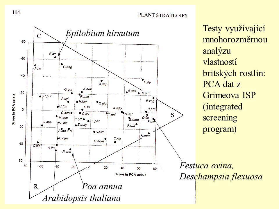 Testy využívající mnohorozměrnou analýzu vlastností britských rostlin: PCA dat z Grimeova ISP (integrated screening program) Arabidopsis thaliana Poa