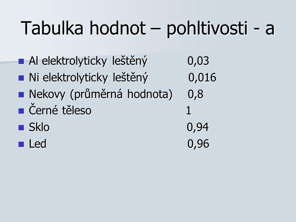 Tabulka hodnot – pohltivosti - a Al elektrolyticky leštěný 0,03 Al elektrolyticky leštěný 0,03 Ni elektrolyticky leštěný 0,016 Ni elektrolyticky leště