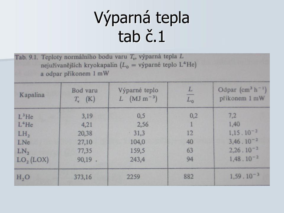 Tabulka hodnot – pohltivosti - a Al elektrolyticky leštěný 0,03 Al elektrolyticky leštěný 0,03 Ni elektrolyticky leštěný 0,016 Ni elektrolyticky leštěný 0,016 Nekovy (průměrná hodnota) 0,8 Nekovy (průměrná hodnota) 0,8 Černé těleso 1 Černé těleso 1 Sklo 0,94 Sklo 0,94 Led 0,96 Led 0,96