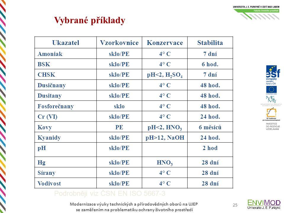 Modernizace výuky technických a přírodovědných oborů na UJEP se zaměřením na problematiku ochrany životního prostředí 25 Vybrané příklady UkazatelVzorkovniceKonzervaceStabilita Amoniaksklo/PE4° C7 dní BSKsklo/PE4° C6 hod.