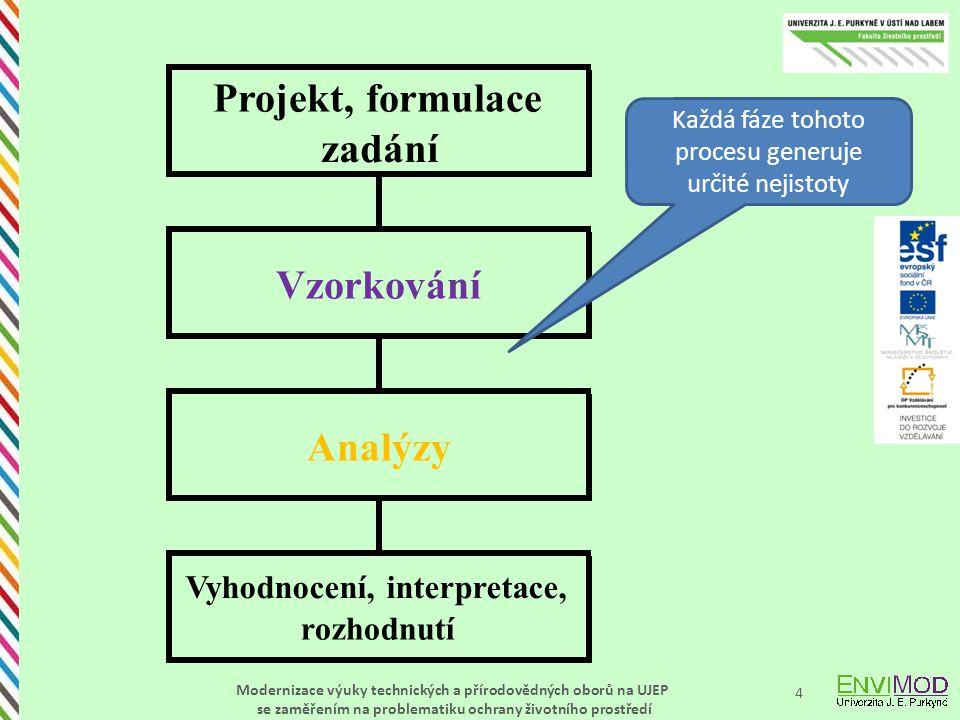 Modernizace výuky technických a přírodovědných oborů na UJEP se zaměřením na problematiku ochrany životního prostředí 4 Projekt, formulace zadání Analýzy Vyhodnocení, interpretace, rozhodnutí Vzorkování Každá fáze tohoto procesu generuje určité nejistoty