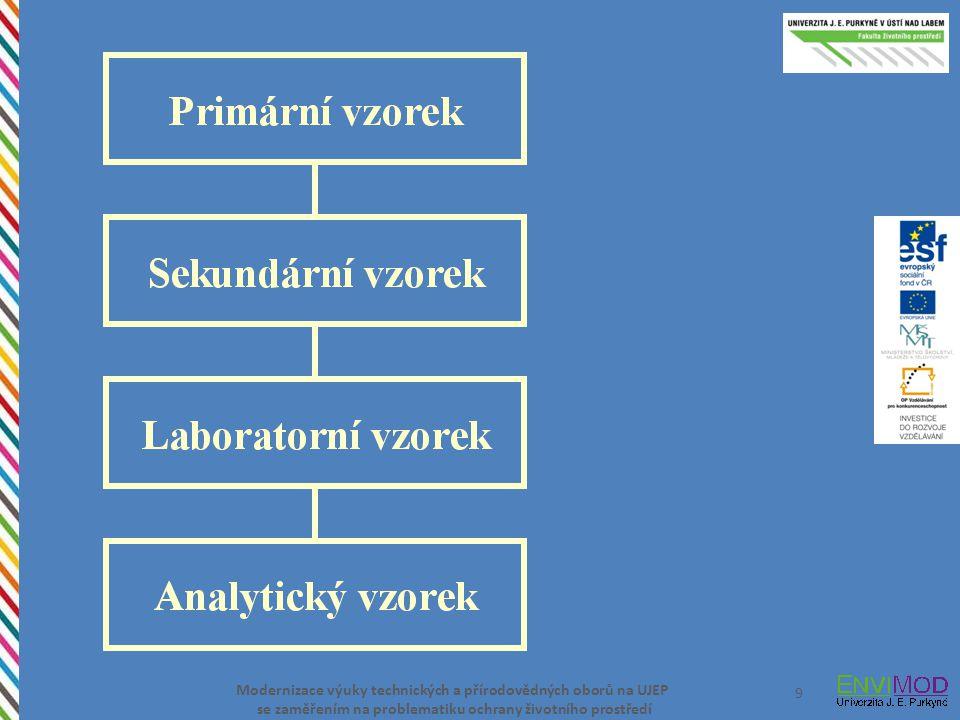 Modernizace výuky technických a přírodovědných oborů na UJEP se zaměřením na problematiku ochrany životního prostředí 20 Zařízení na vzorkování, vzorkovače: Láhev/vzorkovnice, vzorkovnice na tyči.