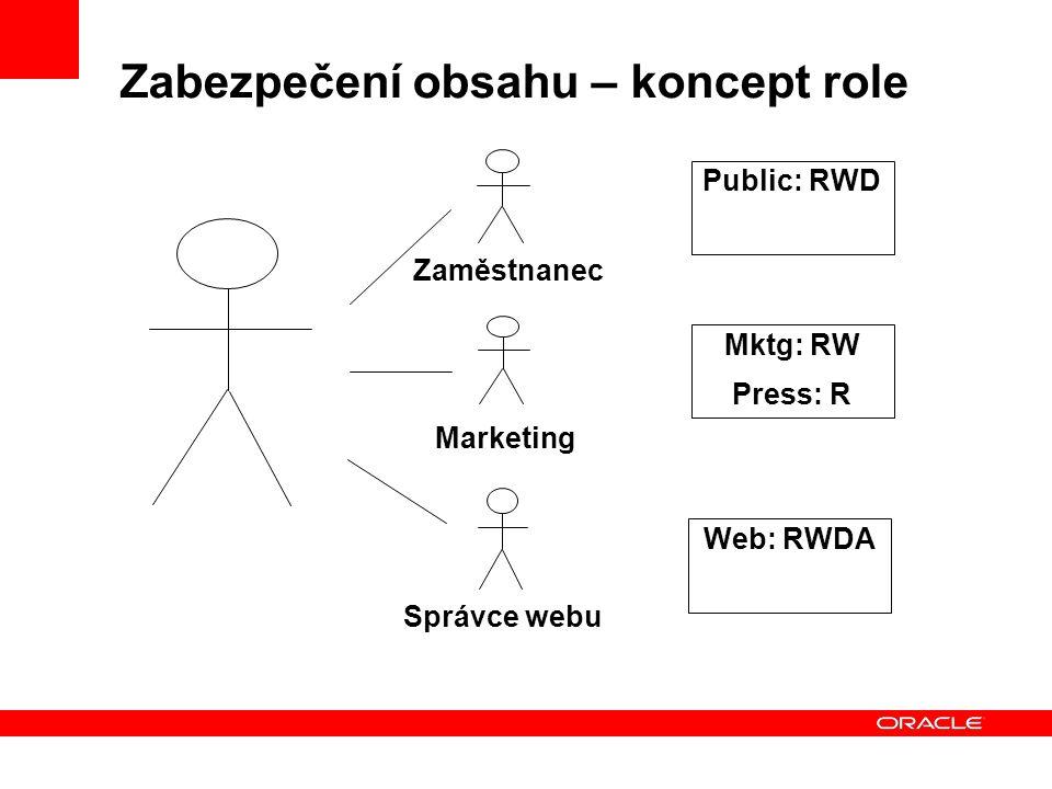 Zabezpečení obsahu – koncept role Zaměstnanec Marketing Správce webu Public: RWD Mktg: RW Press: R Web: RWDA