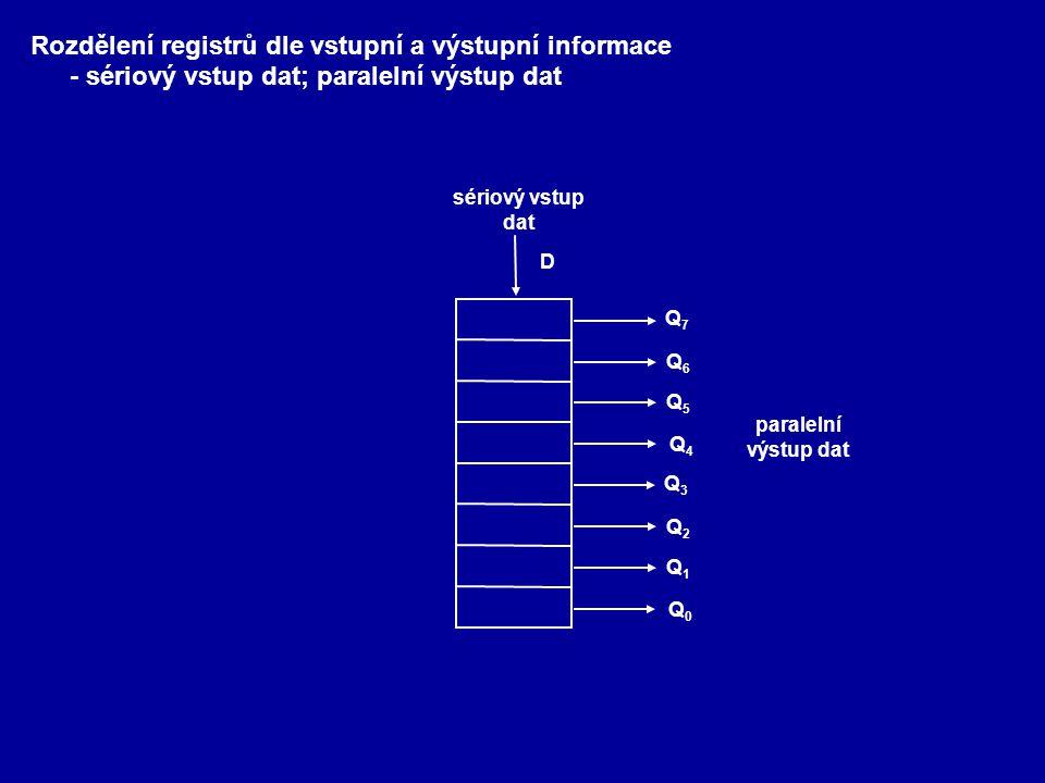 Rozdělení registrů dle vstupní a výstupní informace - sériový vstup dat; paralelní výstup dat Q4Q4 Q5Q5 Q6Q6 Q7Q7 Q0Q0 Q1Q1 Q2Q2 Q3Q3 sériový vstup dat D paralelní výstup dat