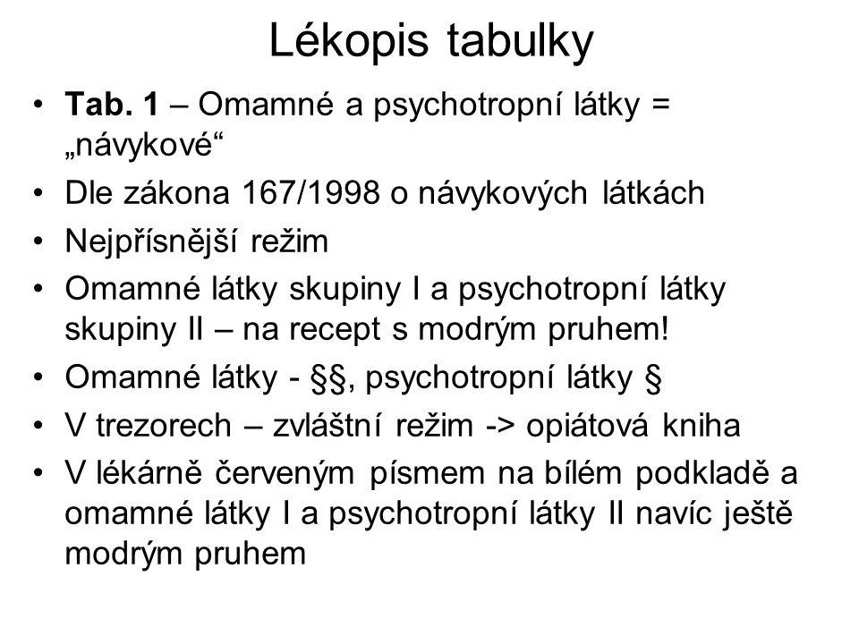 """Lékopis tabulky Tab. 1 – Omamné a psychotropní látky = """"návykové"""" Dle zákona 167/1998 o návykových látkách Nejpřísnější režim Omamné látky skupiny I a"""