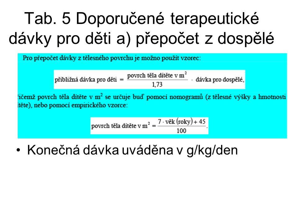 Tab. 5 Doporučené terapeutické dávky pro děti a) přepočet z dospělé Konečná dávka uváděna v g/kg/den