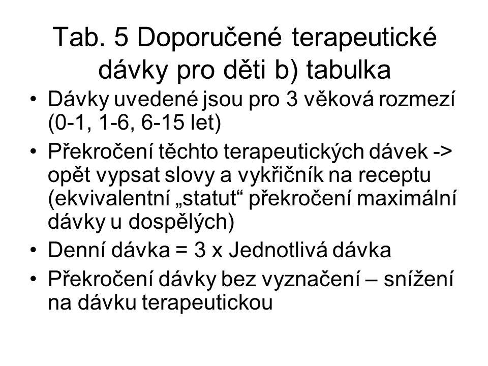 Tab. 5 Doporučené terapeutické dávky pro děti b) tabulka Dávky uvedené jsou pro 3 věková rozmezí (0-1, 1-6, 6-15 let) Překročení těchto terapeutických