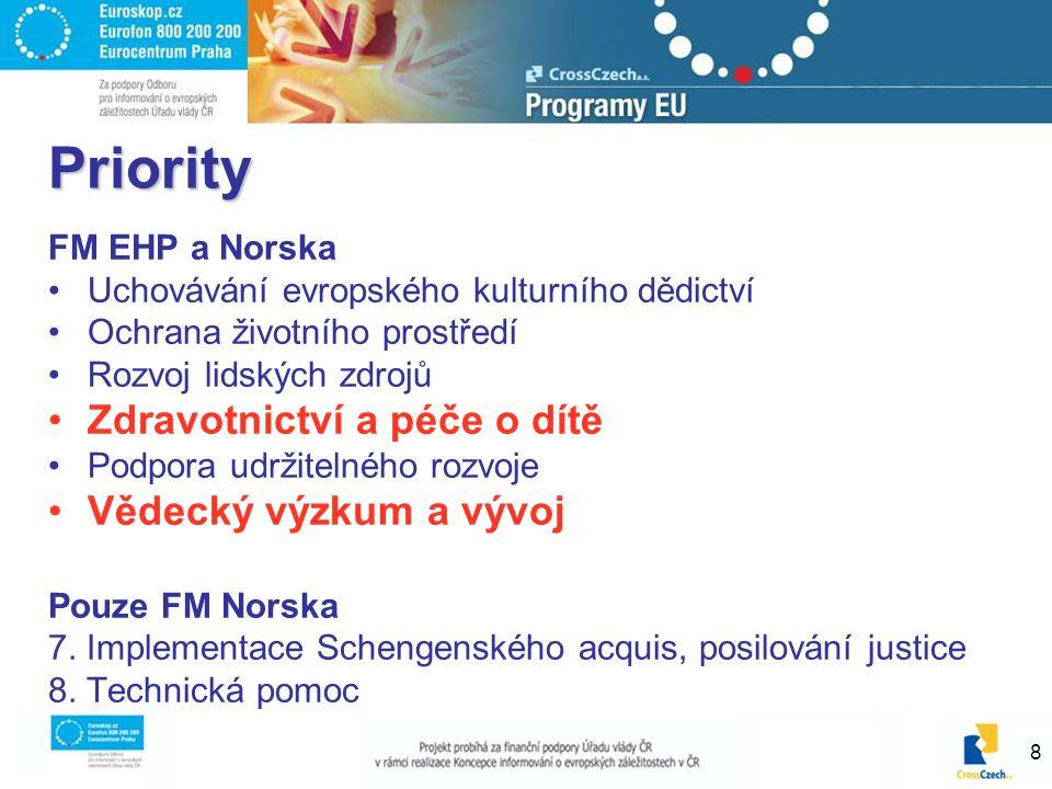 8 Priority FM EHP a Norska Uchovávání evropského kulturního dědictví Ochrana životního prostředí Rozvoj lidských zdrojů Zdravotnictví a péče o dítě Podpora udržitelného rozvoje Vědecký výzkum a vývoj Pouze FM Norska 7.