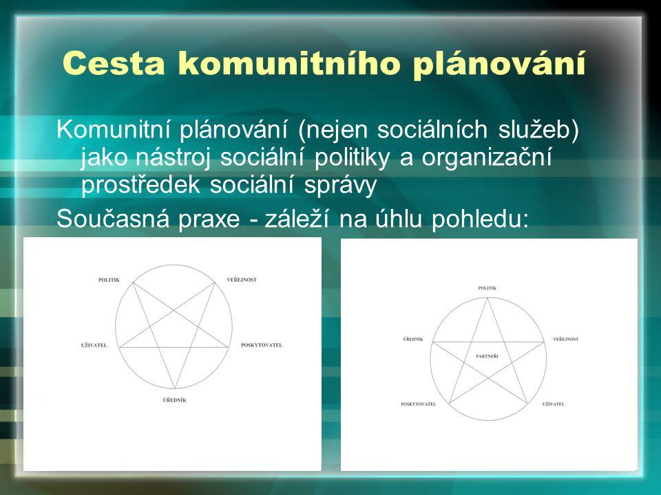 Cesta komunitního plánování Komunitní plánování (nejen sociálních služeb) jako nástroj sociální politiky a organizační prostředek sociální správy Současná praxe - záleží na úhlu pohledu: