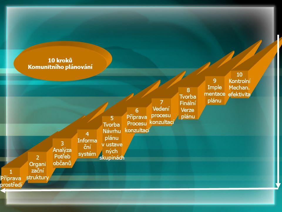 Jednoduchá organizační struktura jako klíč k úspěšnému procesu