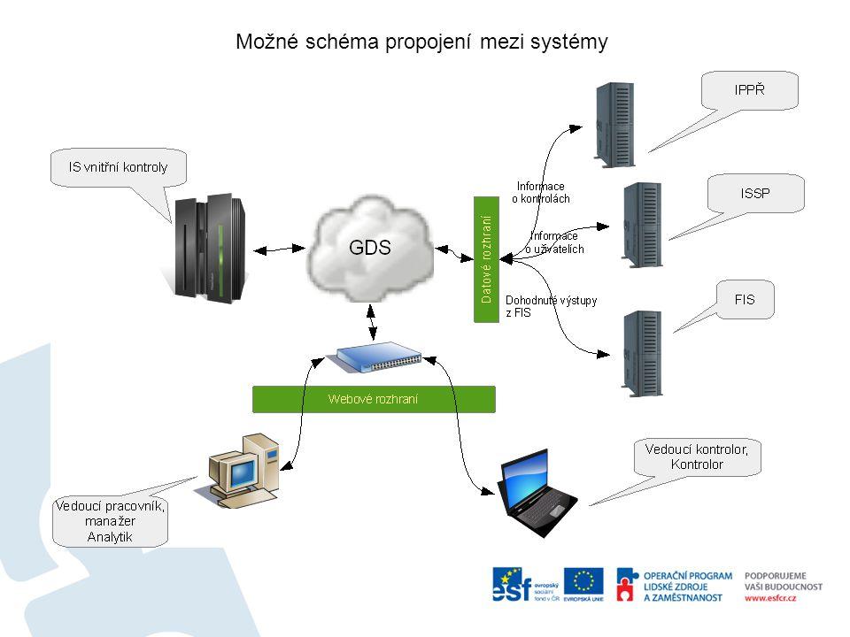 Možné schéma propojení mezi systémy