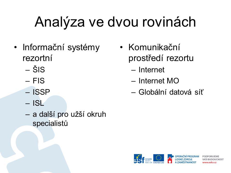 Analýza ve dvou rovinách Informační systémy rezortní –ŠIS –FIS –ISSP –ISL –a další pro užší okruh specialistů Komunikační prostředí rezortu –Internet